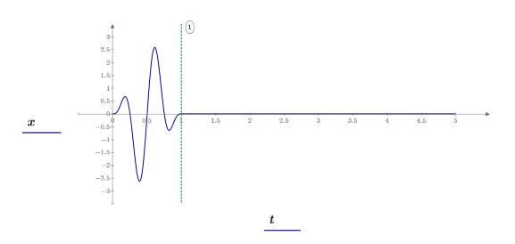 Example: Correlation and Partial Autocorrelation