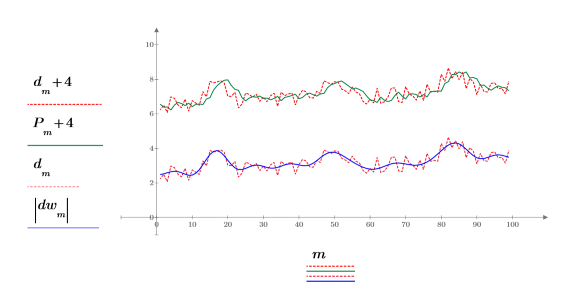 Example: Filtering versus Exponential Smoothing