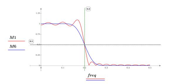 Example: FIR Filter Design