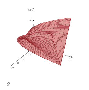 Example: Plotting a Vector-Valued Function