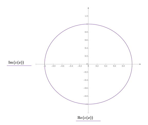 Example: Plotting Complex Valued Functions or Data