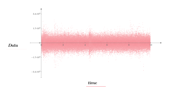 Example: Working with WAV Files and Creating Spectrograms