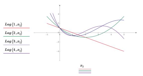 エルミート 多項式