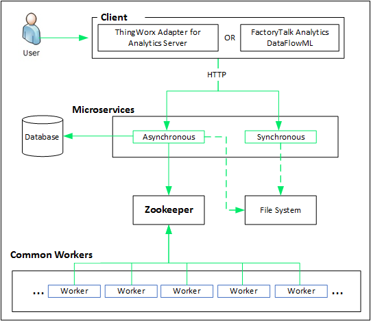 Analytics Server System Architecture For 8 5