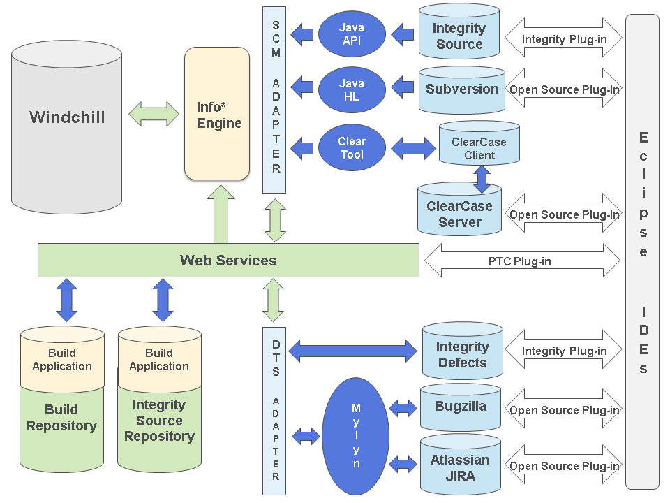Windchill integrations for embedded software capabilities software configuration management systems defect tracking systems and build and release management systems as presented in the following diagram ccuart Gallery