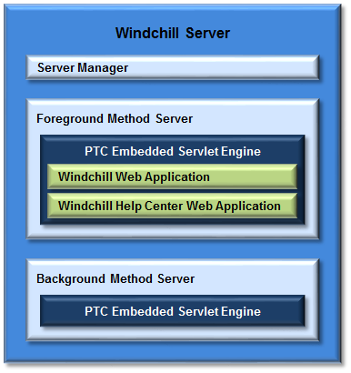 Windchill Runtime Architectural Overview