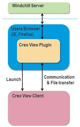Launching Creo View from Windchill