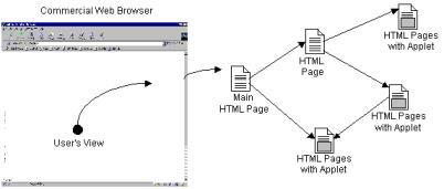 Client Software Components