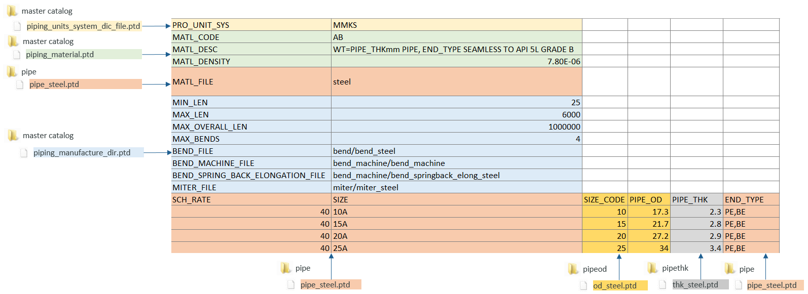 Migrating Piping Data from Legacy PTD Files to CSV Format