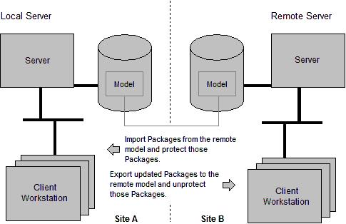Local Editing of Packages that are Imported from a Remote