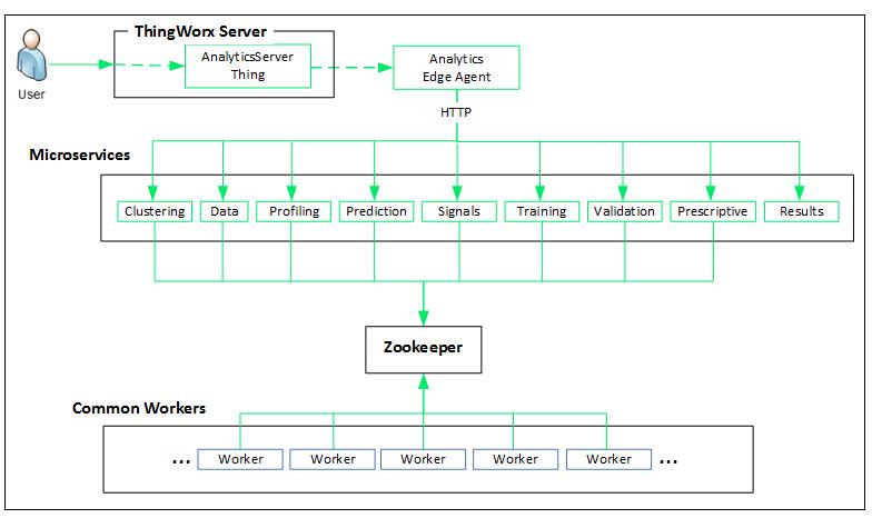 Thingworx Analytics Server System Architecture