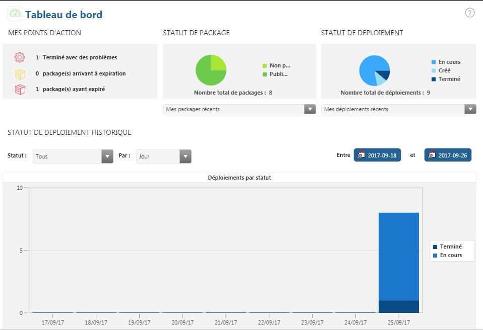 Tableau De Bord Thingworx Software Content Management