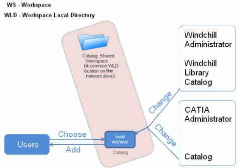 Managing CATIA V5 Catalogs