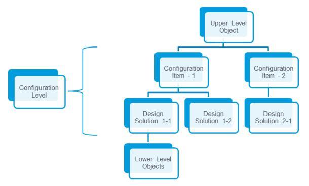 Configuration Level Structure