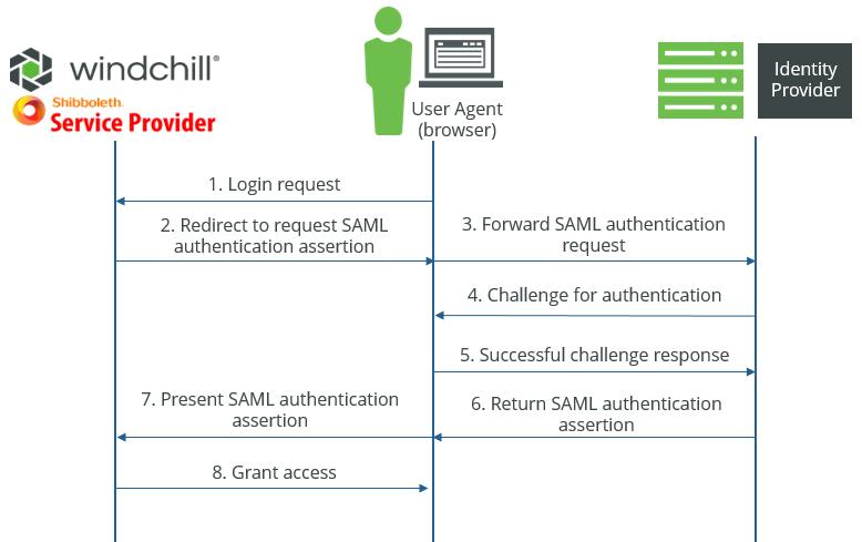 Security Assertion Markup Language (SAML) Authentication