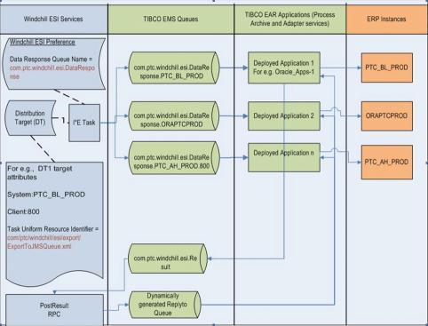 SAP datazione